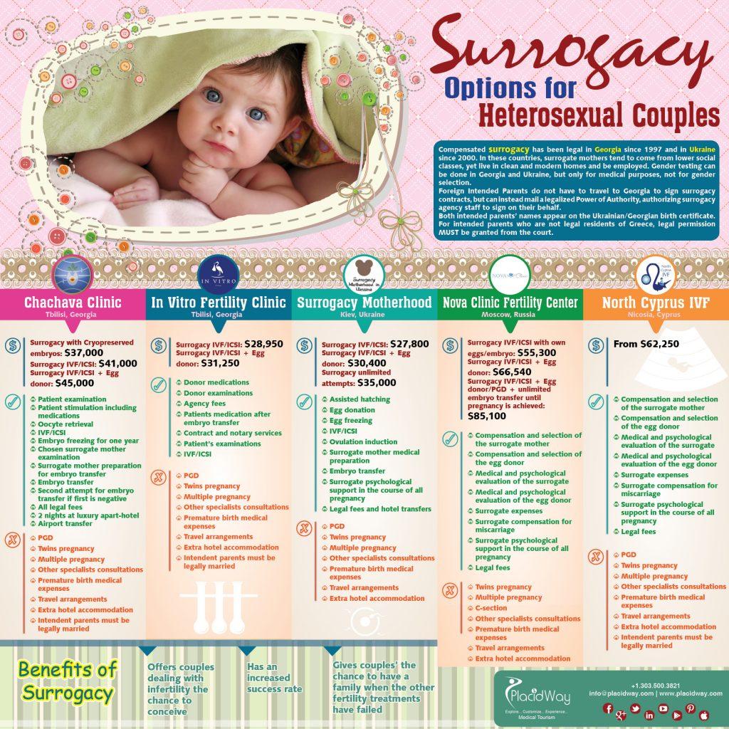 Infographics: Surrogacy Options for Heterosexual Couples