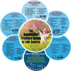 Infographics: Addiction Rehabilitation Treatment in Latin America