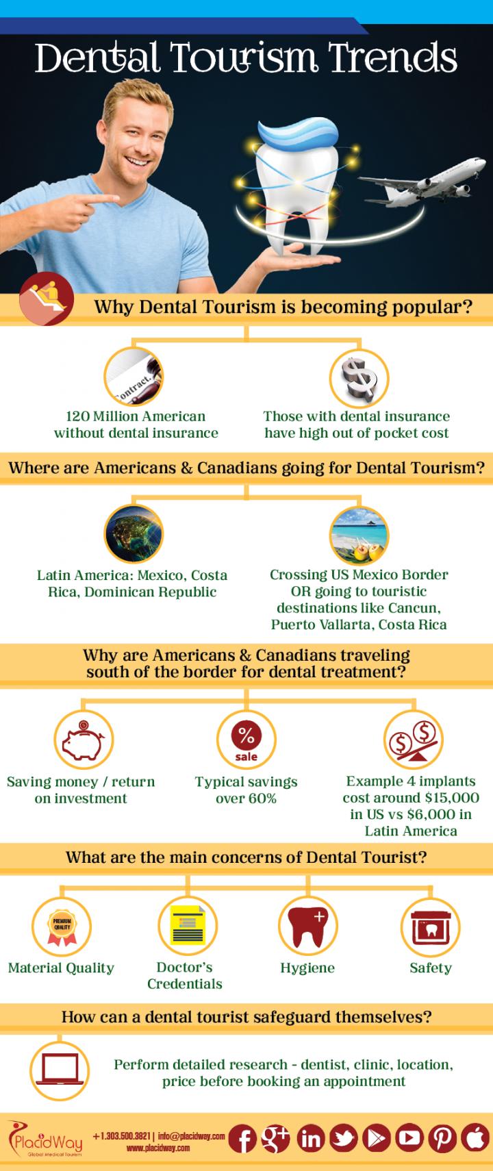 Infographics: Dental Tourism Trends