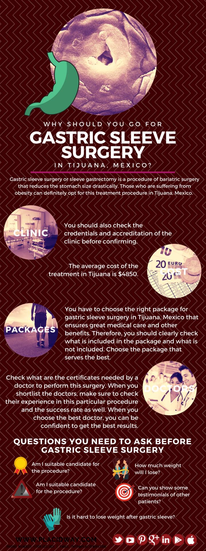 Infographics: Gastric Sleeve Surgery in Tijuana, Mexico